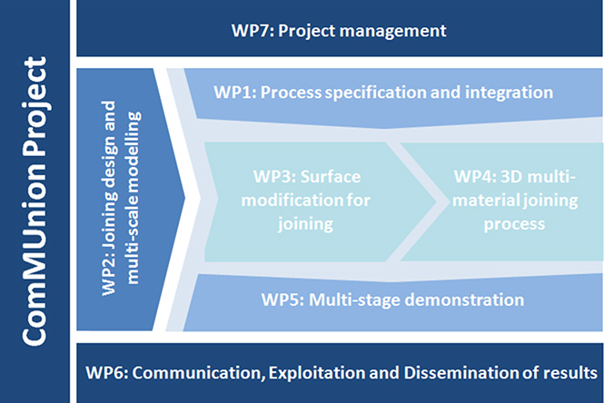 The strategy proposed to achieve the main goals of the project is based on the completion of these 7 WPs